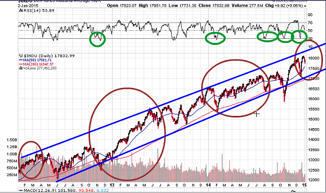 The BBRY Café.  [Formerly: I support BBRY and I buy shares]-dow-jones-3-year-chart.png