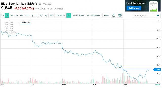 The BBRY Café.  [Formerly: I support BBRY and I buy shares]-bb-graph-delet.jpg