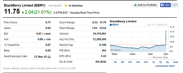 The BBRY Café.  [Formerly: I support BBRY and I buy shares]-bbry-chart-1.14.15.png