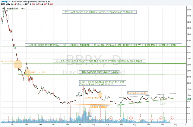 The BBRY Café.  [Formerly: I support BBRY and I buy shares]-bbry-chart-fundamental.png