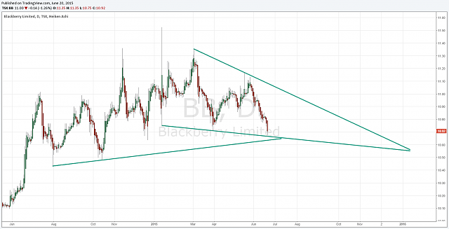 The BBRY Café.  [Formerly: I support BBRY and I buy shares]-wedge-reversal.png