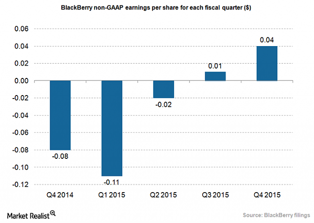 The BBRY Café.  [Formerly: I support BBRY and I buy shares]-blackberry-eps_4q15.png
