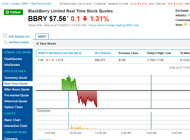 The BBRY Café.  [Formerly: I support BBRY and I buy shares]-nasdaq_bbry.png