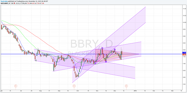 The BBRY Café.  [Formerly: I support BBRY and I buy shares]-gaps.png