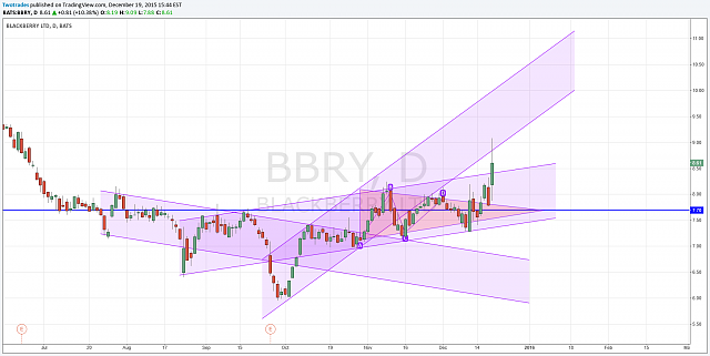 The BBRY Café.  [Formerly: I support BBRY and I buy shares]-price-channels.png