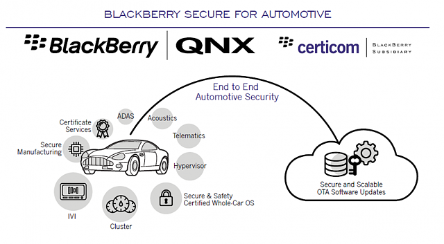 The BBRY Café.  [Formerly: I support BBRY and I buy shares]-blackberry-secure-automotive.png