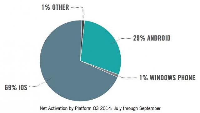 Why root is important ?-ios-enterprise-activations.jpg