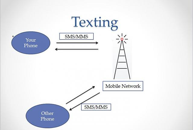 How best to Teach/Explain differences between Email, IM and SMS-texting-diagram.jpg