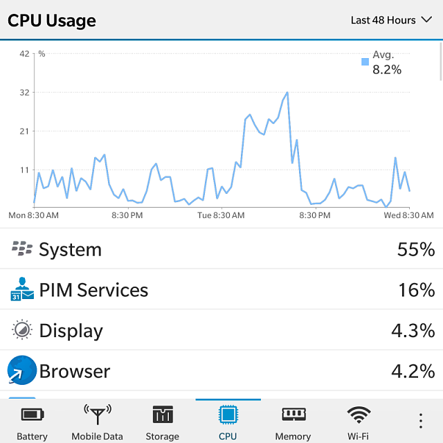 I don't understand why the system uses up so much of my phone?-img_20150218_083432.png