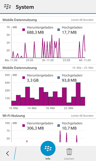 Anyone noticed data consumption on z10 after uploading 10.3.1.2 is more than 10.2.1-img_20150325_112207.png