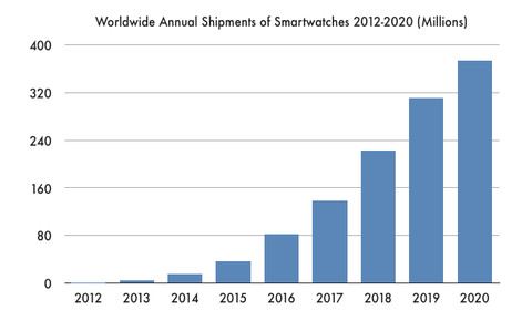 If BlackBerry 10 gets dropped, they should open source it-smartwatch-shipments.png