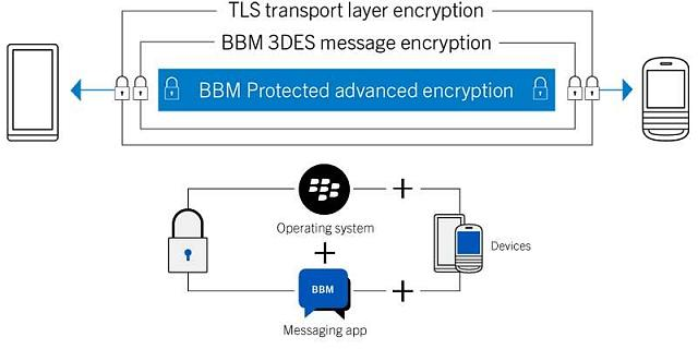 How secure is BBM?-bbm-protected2.jpg