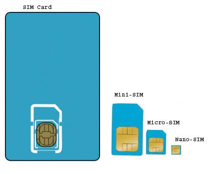 Micro sim mini sim