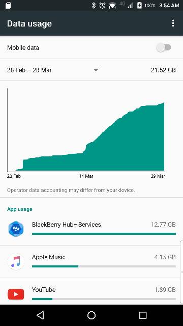 Hub services using too much data-107594.jpg
