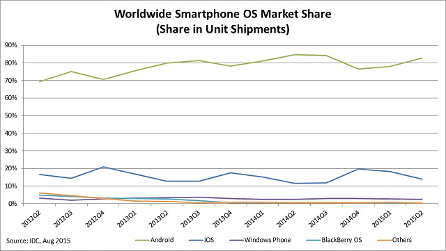 BB10 after 2016 & apps?-chart-ww-smartphone-os-market-share.png