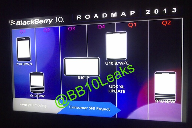 Plans for the PlayBook?-bb10-roadmap.jpg