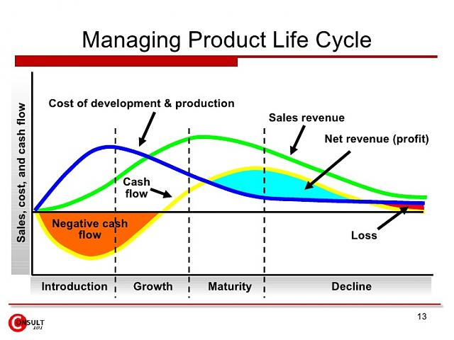 Product life cycle for blackberry