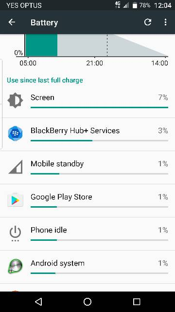 Mobile Standby and Phone idle: are they part of an app