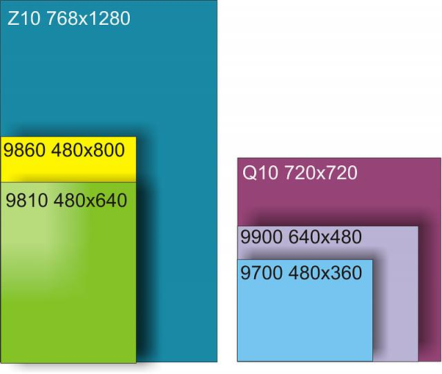 Screen size diagram - Q10 vs 9900 vs 9810-comparison.jpg