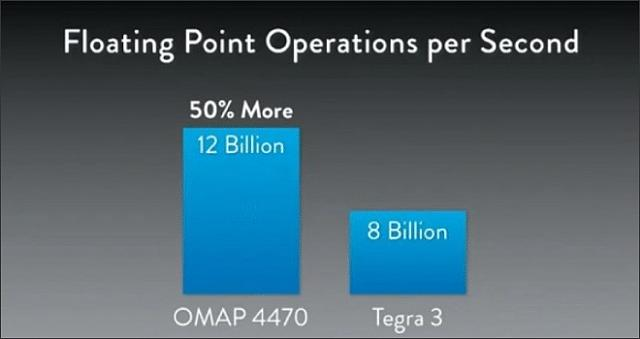 New CPU in Z10 =Awesome!-13283_omap-4470-vs-tegra-3-portada.jpg