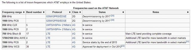 STA100-5 on AT&T- LTE cities-t-lte.jpg