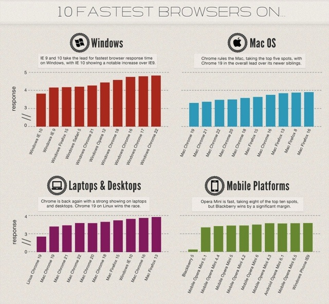 BB10 Browser is the fastest mobile browser-new_relic_fastest_browsers.jpg