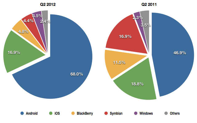 iphone demand falling, bb 10 demand increasing i hope :')-idc-smartphones-2012-market-share.jpg