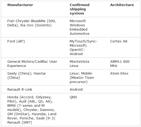 Who uses what OS in their cars? Android, Microsoft, QNX, Linux-qnx.png