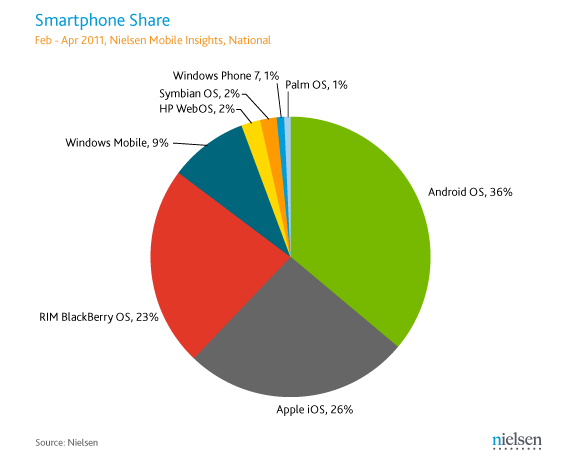 BlackBerry vs Windows Phone - What does RIM need to do to secure the No.3 spot long term?-smartphone-market-share.jpg
