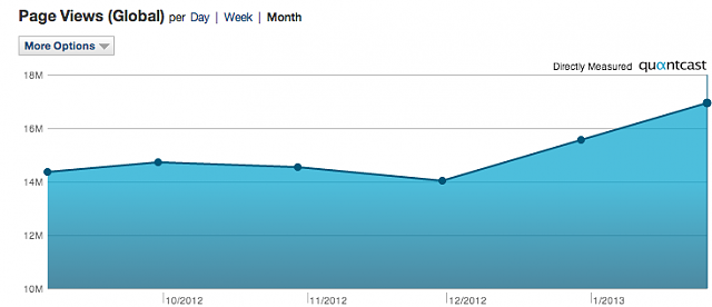 Hey Kevin, what's the uptick in traffic to the site been like?-screen-shot-2013-01-27-10.03.34-pm.png