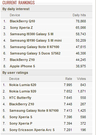 Gsm arena ratings (bb10 devices doing great!)-untitled.jpg