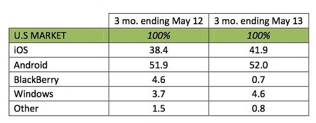 Kantar Reporting BlackBerry Sales in U.S. are Low-kantar_may13_smartphones_us.jpg