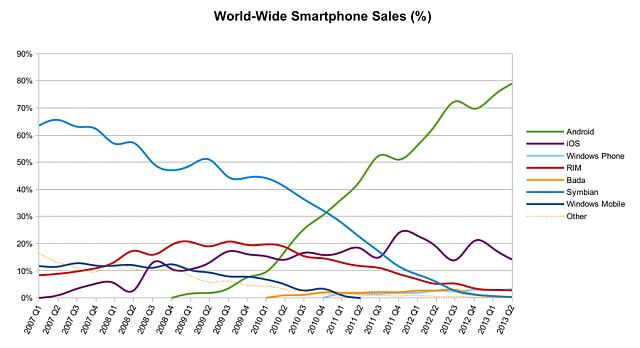Android killed Symbian, kills BBOS an is killing IOS-world_wide_smartphone_sales_share.jpg