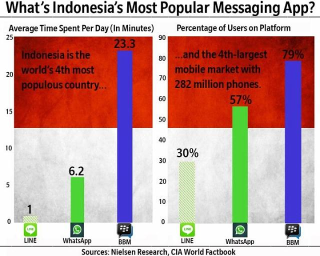 Whatsapp 600 million users-bbm-indo.jpeg