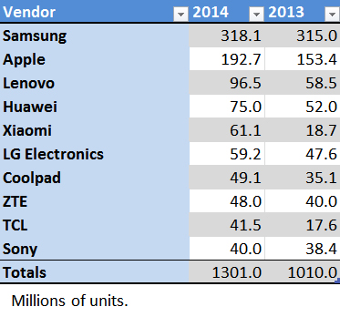 BlackBerry sold in 7 million devices in FY2015-global_zpsaefb4764.jpg
