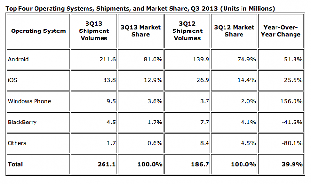 IDC's latest quarterly numbers - an absolute blood bath-screen-shot-2013-11-12-10.09.08-pm.png