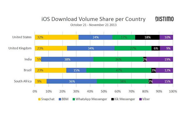 BBM most downloaded IM with WhatsApp on APPL devices-distimo-survey-nov-2013.jpg