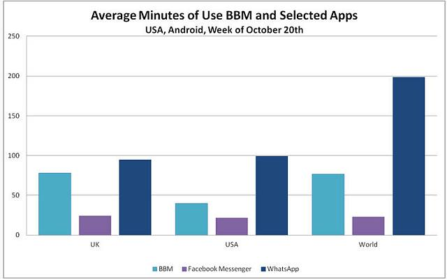 BBM most downloaded IM with WhatsApp on APPL devices-minutes-use-bbm-whatsapp.jpg
