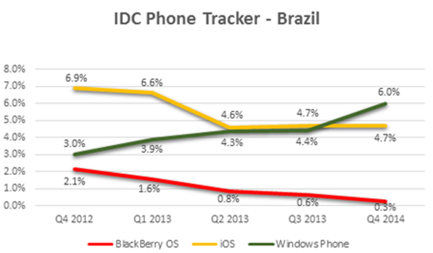 Market Share in Brazil-idc_tracker_4q_2013.png