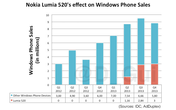 Windows Phone sales actually declining, fast: BlackBerry back in top 3 soon?-screen-shot-2014-03-14-7.52.56-pm.jpg