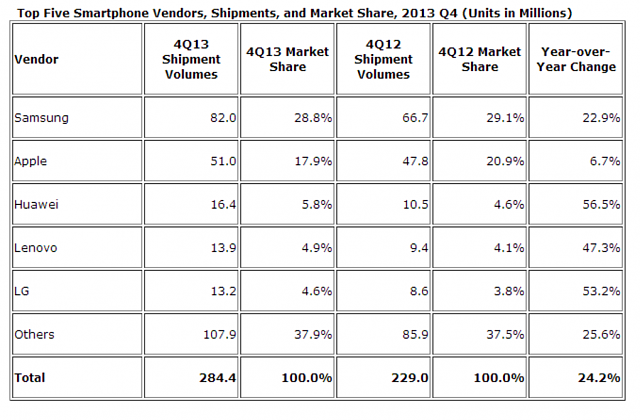 Windows Phone sales actually declining, fast: BlackBerry back in top 3 soon?-idc.png