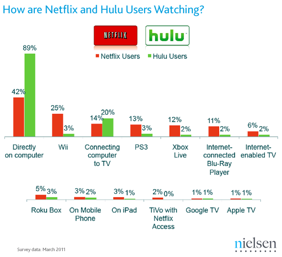 Why Netflix is not on Playbook?-netflix-hulu-viewing.png
