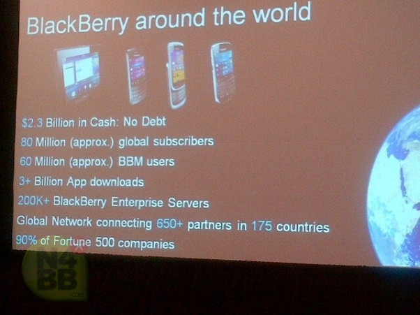 RIM Won't Live to See 2013, Analyst Says-blackberry-facts-1-602x451.jpg