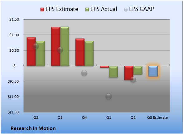 RIM earnings Thursday likely to disappoint-rimm_epchart2_2013q3.png