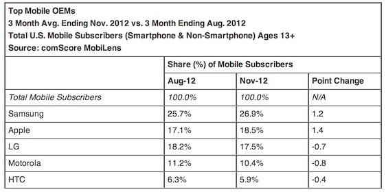Total U.S. Smartphone Subscribers, RIM 7.3%?-imageuploadedbytapatalk1357310102.827655.jpg