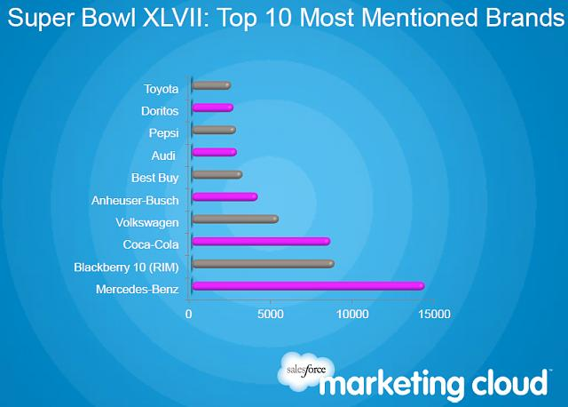 Mercedes and RIM Lead the Social Media Buzz Before the Super Bowl-topbrandspng.jpg