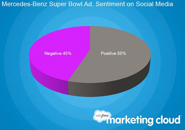Mercedes and RIM Lead the Social Media Buzz Before the Super Bowl-mercedes.jpg