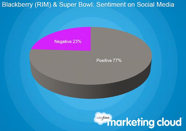 Mercedes and RIM Lead the Social Media Buzz Before the Super Bowl-rim.jpg