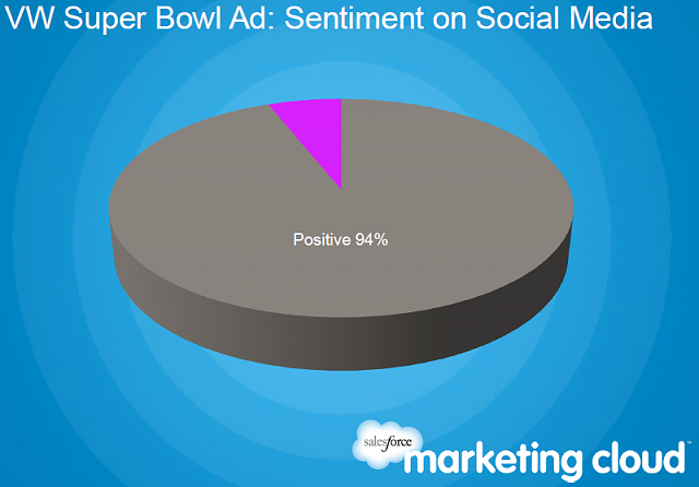 Mercedes and RIM Lead the Social Media Buzz Before the Super Bowl-capture1.png