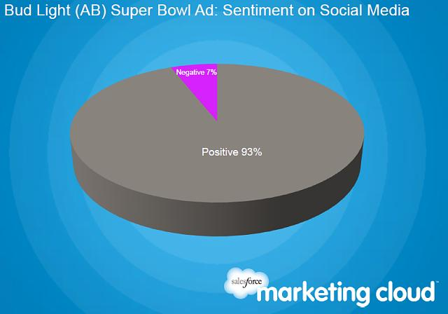 Mercedes and RIM Lead the Social Media Buzz Before the Super Bowl-bud.jpg
